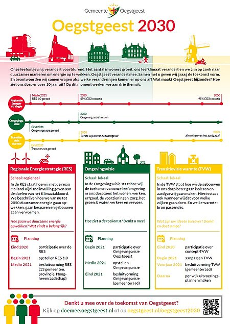 Infographic Oegstgeest 2030